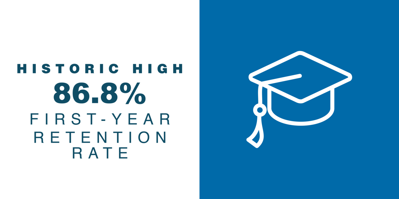 Historic high 86.8% Retention Rate