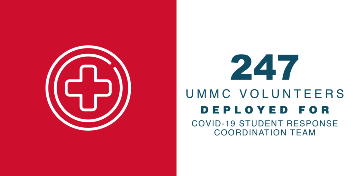 247 UMMC Volunteers Deployed for COVID-19 Student Response Coordination Team