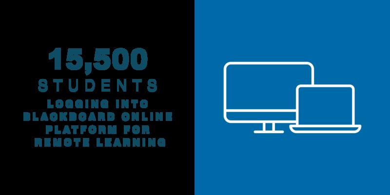 15,500 Students logging into blackboard online platform for remote learning