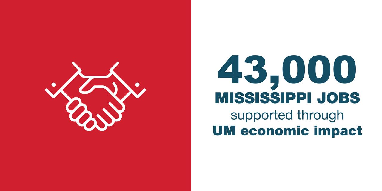 43,000 Mississippi jobs supported through UM economic impact