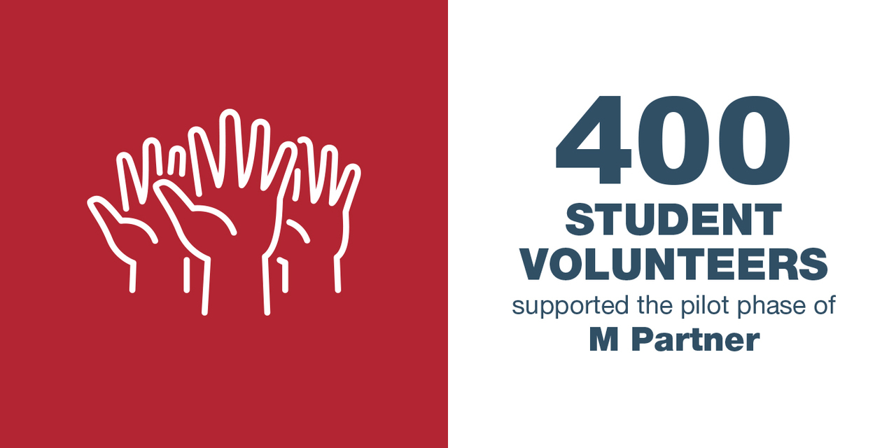 Text says 400 student volunteers supported the pilot phase of M Partner, line drawing shows hands being raised